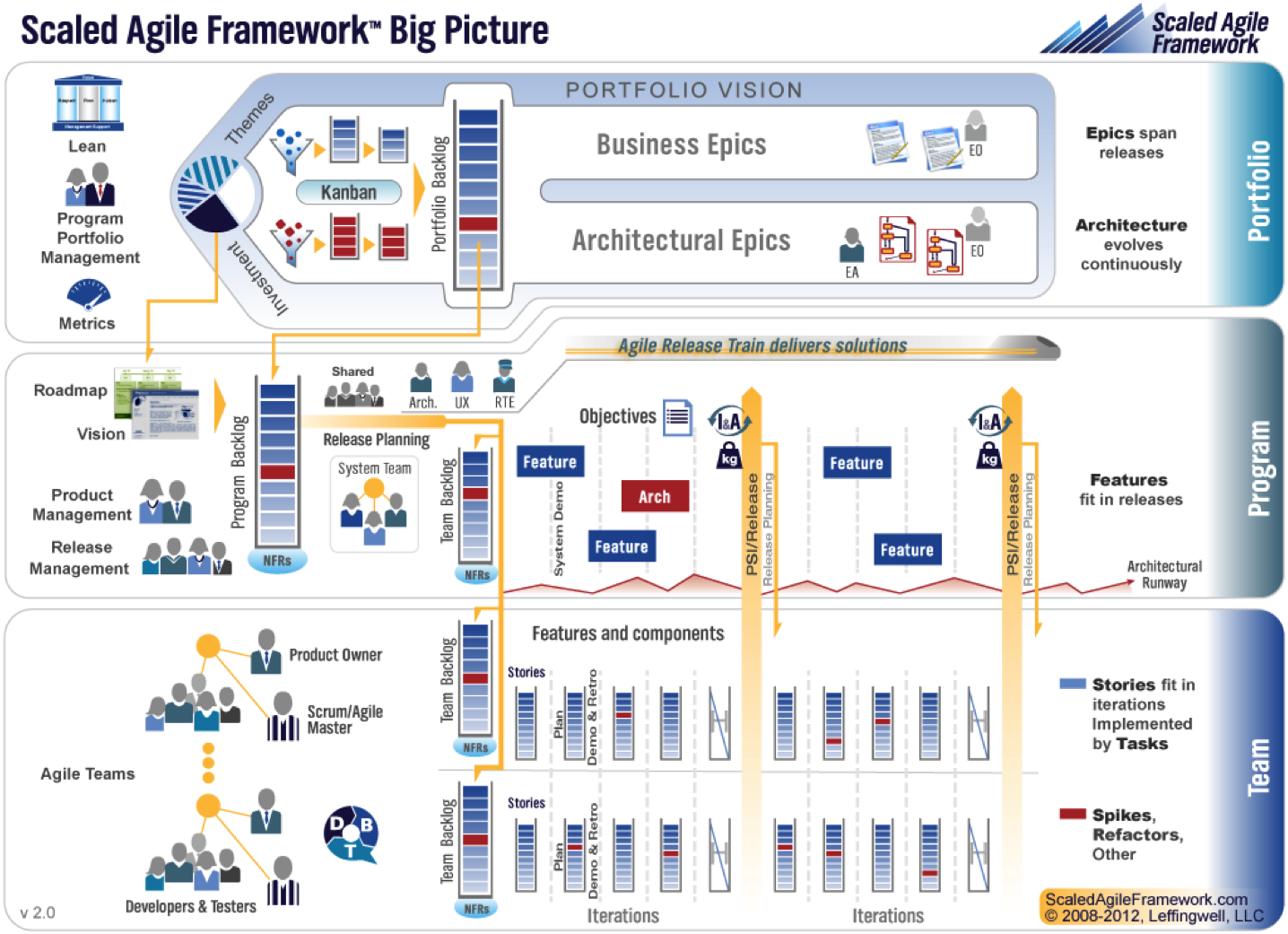 Scaled Agile Framework (SAFe) | Torak Agile Coaching