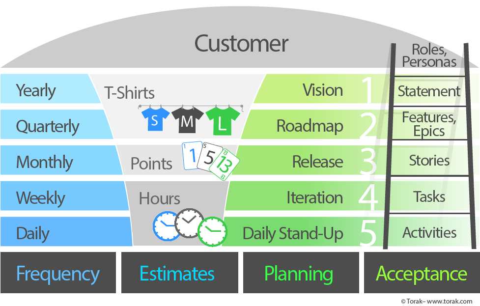The 5 Levels of Agile Planning